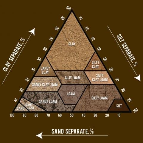 soil triangle showing soil characteristics